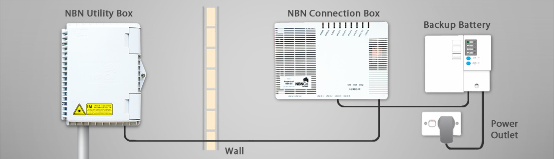 NBN Solutions - pinnaclephoneanddata com au