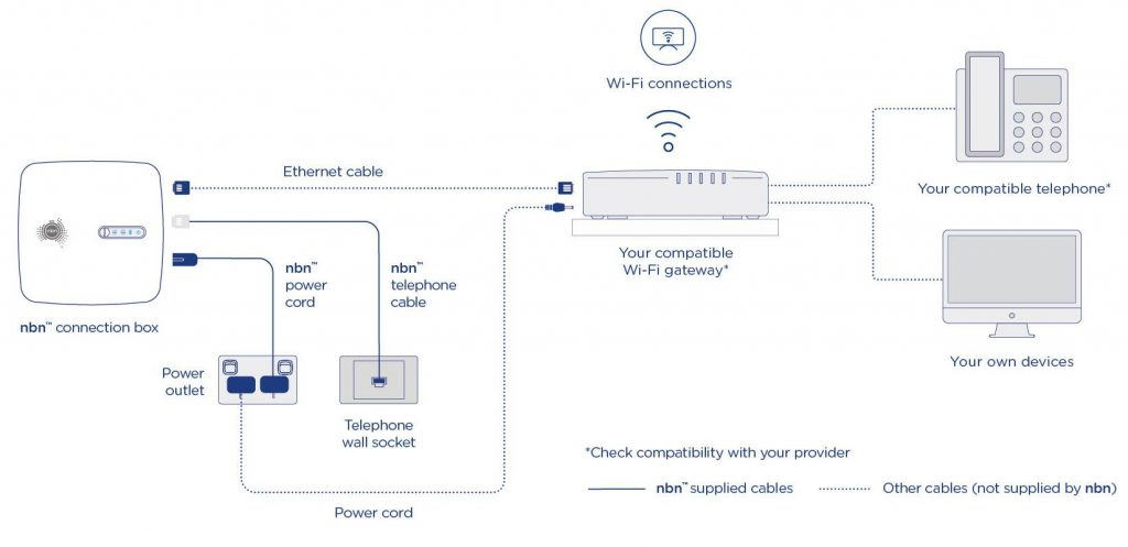 NBN FTTC connections